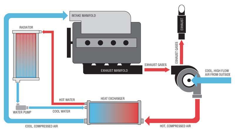 Een Watergekoelde Intercooler Is Effici 235 Nter Turbonieuws